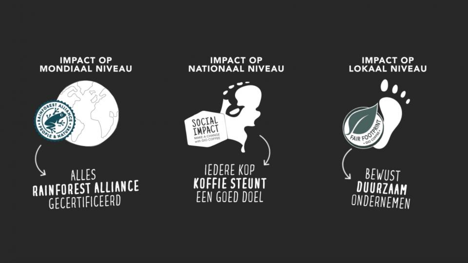 Fair Footprint: Duurzaam ondernemen met Gio Coffee